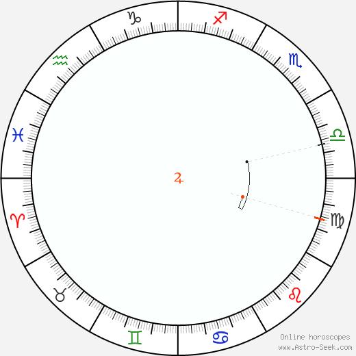 Giove Retrograde Astro Calendar 1826