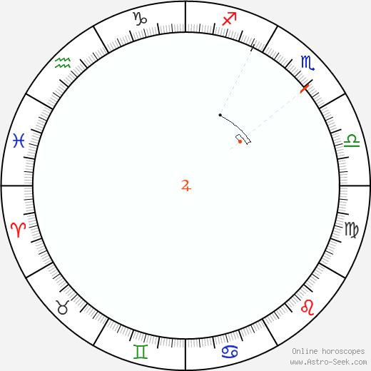 Giove Retrograde Astro Calendar 1828