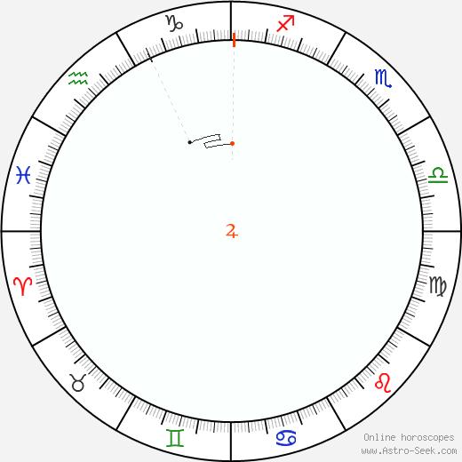 Giove Retrograde Astro Calendar 1830