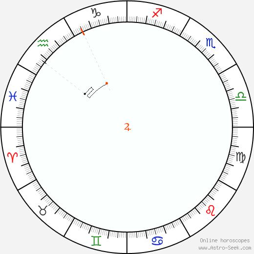 Giove Retrograde Astro Calendar 1831