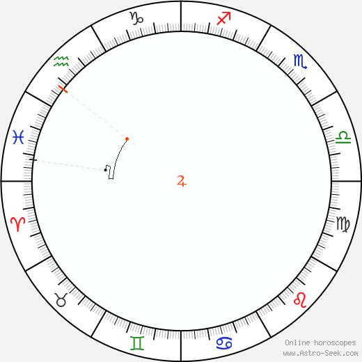 Giove Retrograde Astro Calendar 1832