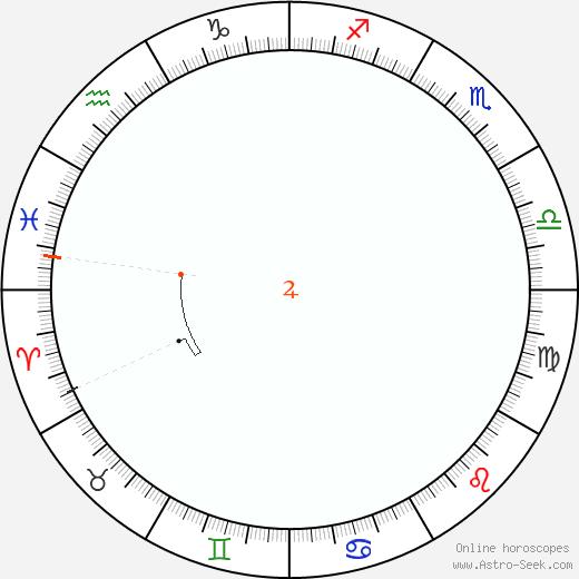 Giove Retrograde Astro Calendar 1833