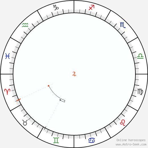 Giove Retrograde Astro Calendar 1834
