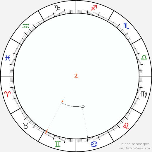 Giove Retrograde Astro Calendar 1835