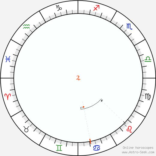 Giove Retrograde Astro Calendar 1836