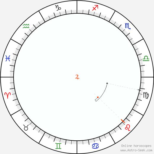 Giove Retrograde Astro Calendar 1837