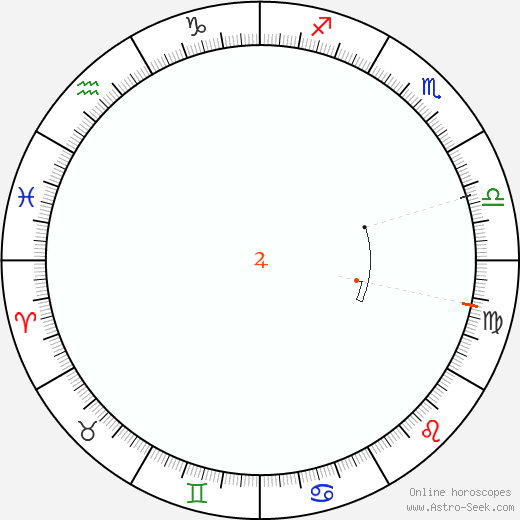 Giove Retrograde Astro Calendar 1838