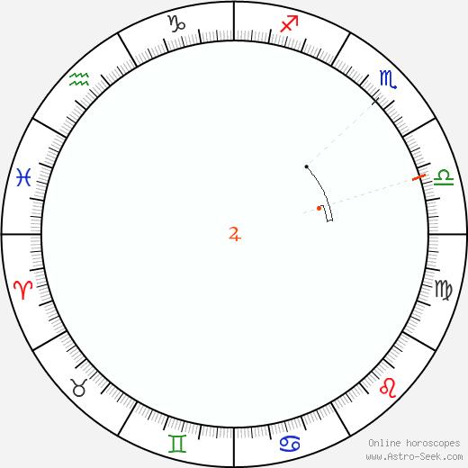 Giove Retrograde Astro Calendar 1839
