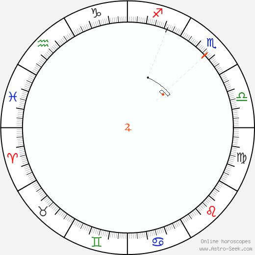 Giove Retrograde Astro Calendar 1840