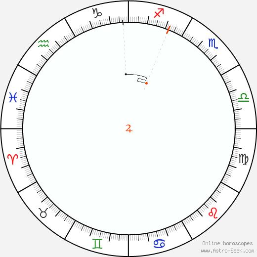 Giove Retrograde Astro Calendar 1841