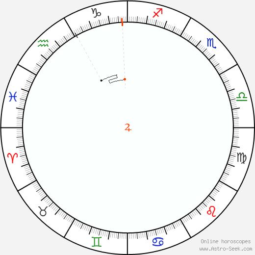 Giove Retrograde Astro Calendar 1842