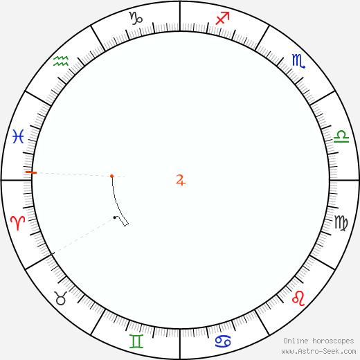 Giove Retrograde Astro Calendar 1845