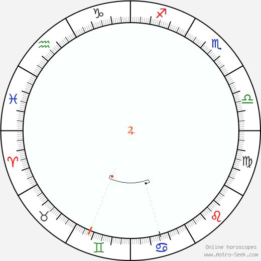 Giove Retrograde Astro Calendar 1847