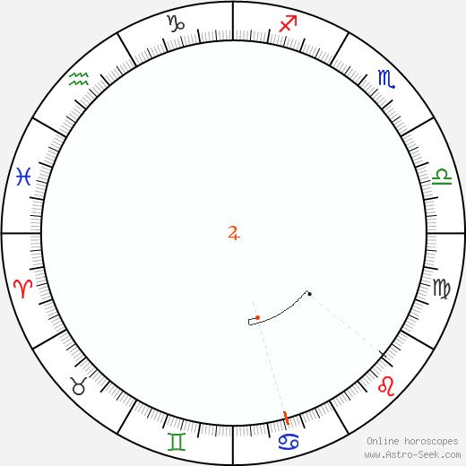 Giove Retrograde Astro Calendar 1848
