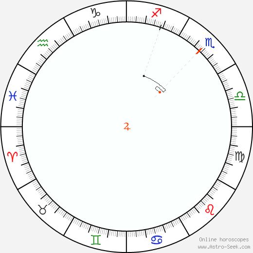 Giove Retrograde Astro Calendar 1852