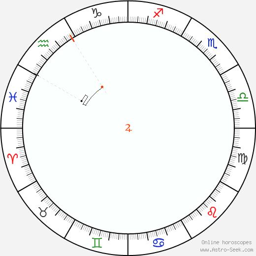 Giove Retrograde Astro Calendar 1855