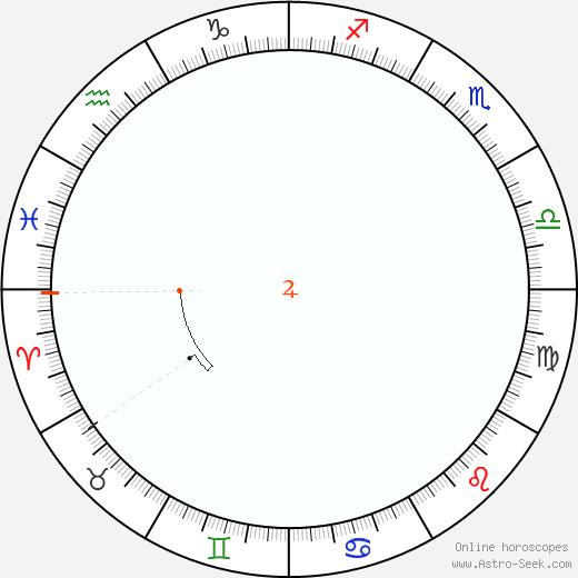 Giove Retrograde Astro Calendar 1857