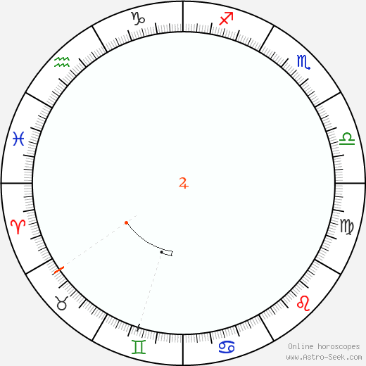 Giove Retrograde Astro Calendar 1858