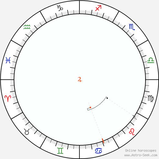 Giove Retrograde Astro Calendar 1860