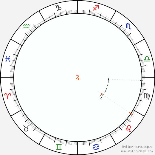 Giove Retrograde Astro Calendar 1861
