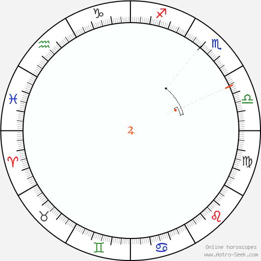 Giove Retrograde Astro Calendar 1863
