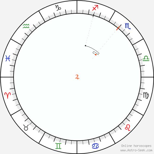 Giove Retrograde Astro Calendar 1864