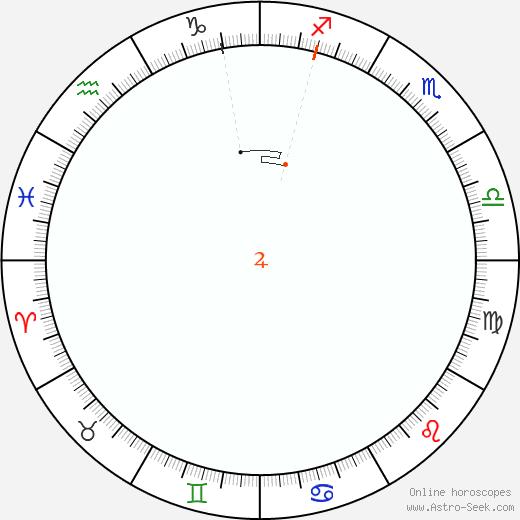 Giove Retrograde Astro Calendar 1865