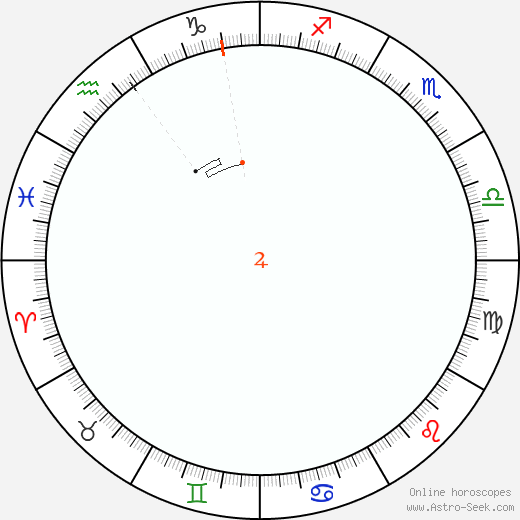 Giove Retrograde Astro Calendar 1866