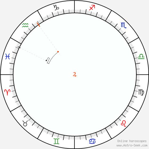 Giove Retrograde Astro Calendar 1867