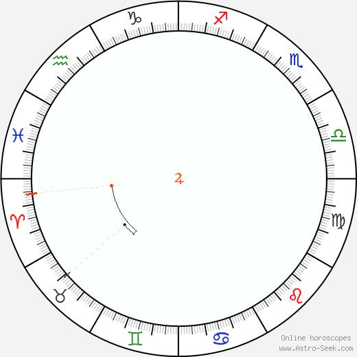 Giove Retrograde Astro Calendar 1869
