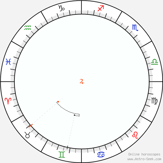 Giove Retrograde Astro Calendar 1870