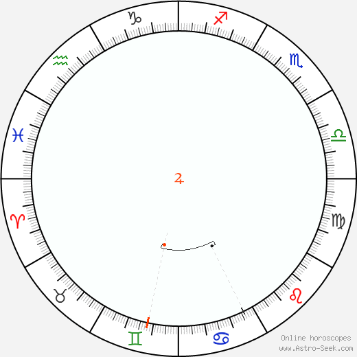 Giove Retrograde Astro Calendar 1871