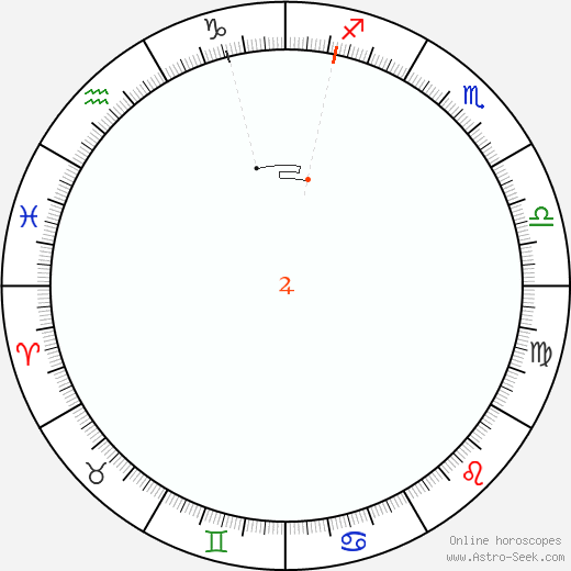 Giove Retrograde Astro Calendar 1877