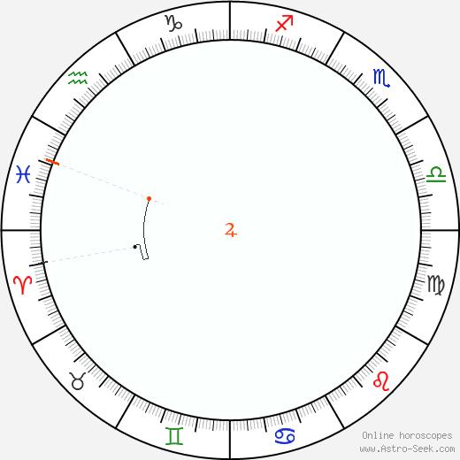 Giove Retrograde Astro Calendar 1880