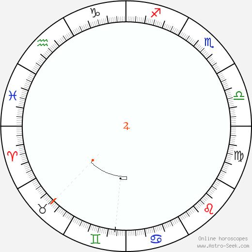 Giove Retrograde Astro Calendar 1882