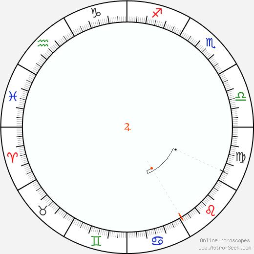Giove Retrograde Astro Calendar 1884