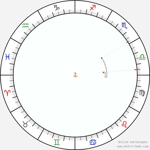 Giove Retrograde Astro Calendar 1886