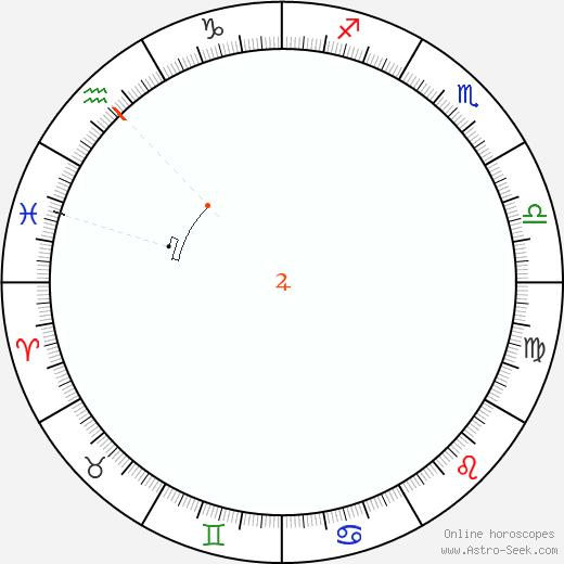 Giove Retrograde Astro Calendar 1891