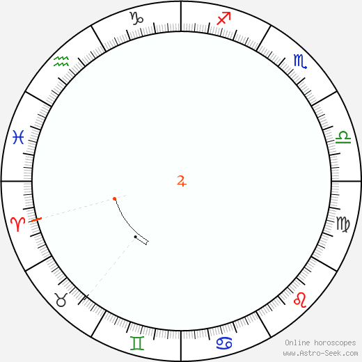 Giove Retrograde Astro Calendar 1893