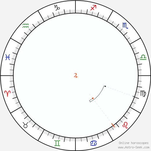 Giove Retrograde Astro Calendar 1896