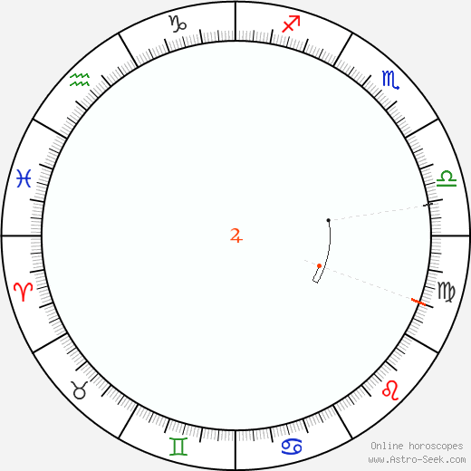 Giove Retrograde Astro Calendar 1897