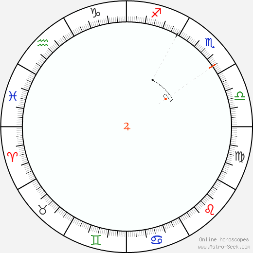Giove Retrograde Astro Calendar 1899