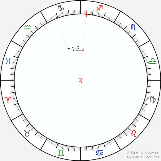 Giove Retrograde Astro Calendar 1901