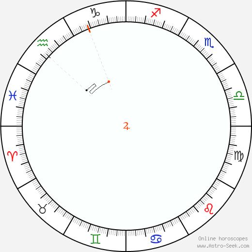Giove Retrograde Astro Calendar 1902