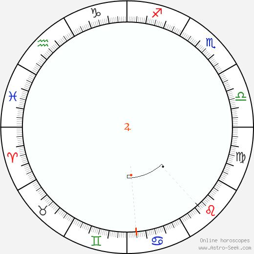Giove Retrograde Astro Calendar 1907