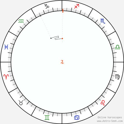 Giove Retrograde Astro Calendar 1913