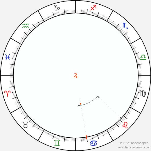 Giove Retrograde Astro Calendar 1919
