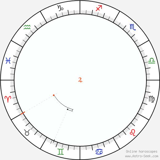 Giove Retrograde Astro Calendar 1929
