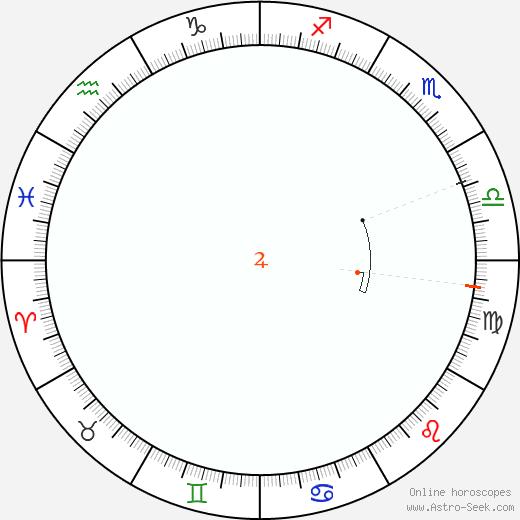 Giove Retrograde Astro Calendar 1933