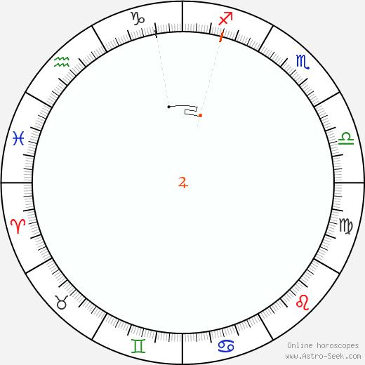 Giove Retrograde Astro Calendar 1948